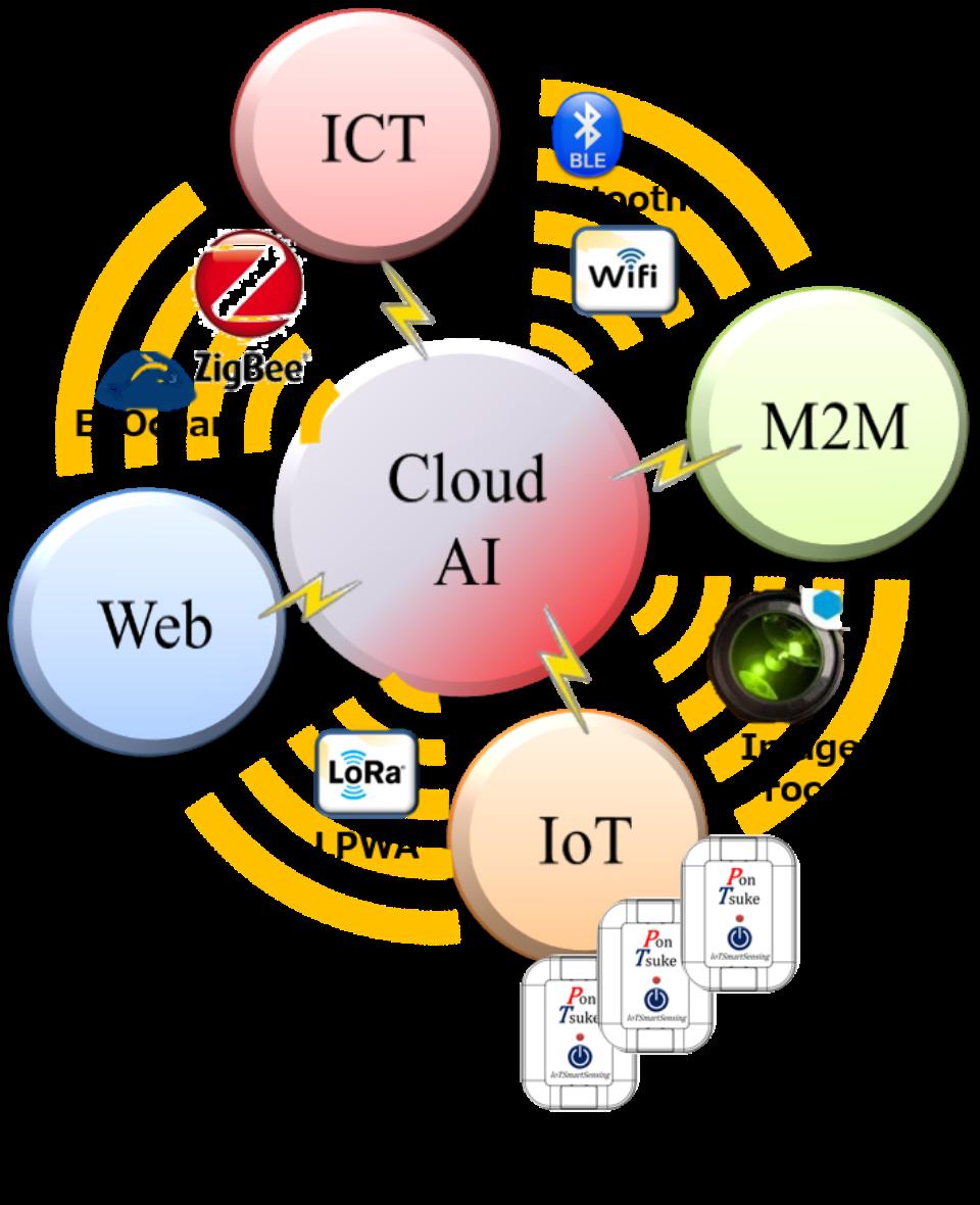 IoT/M2M・無線化機器事業