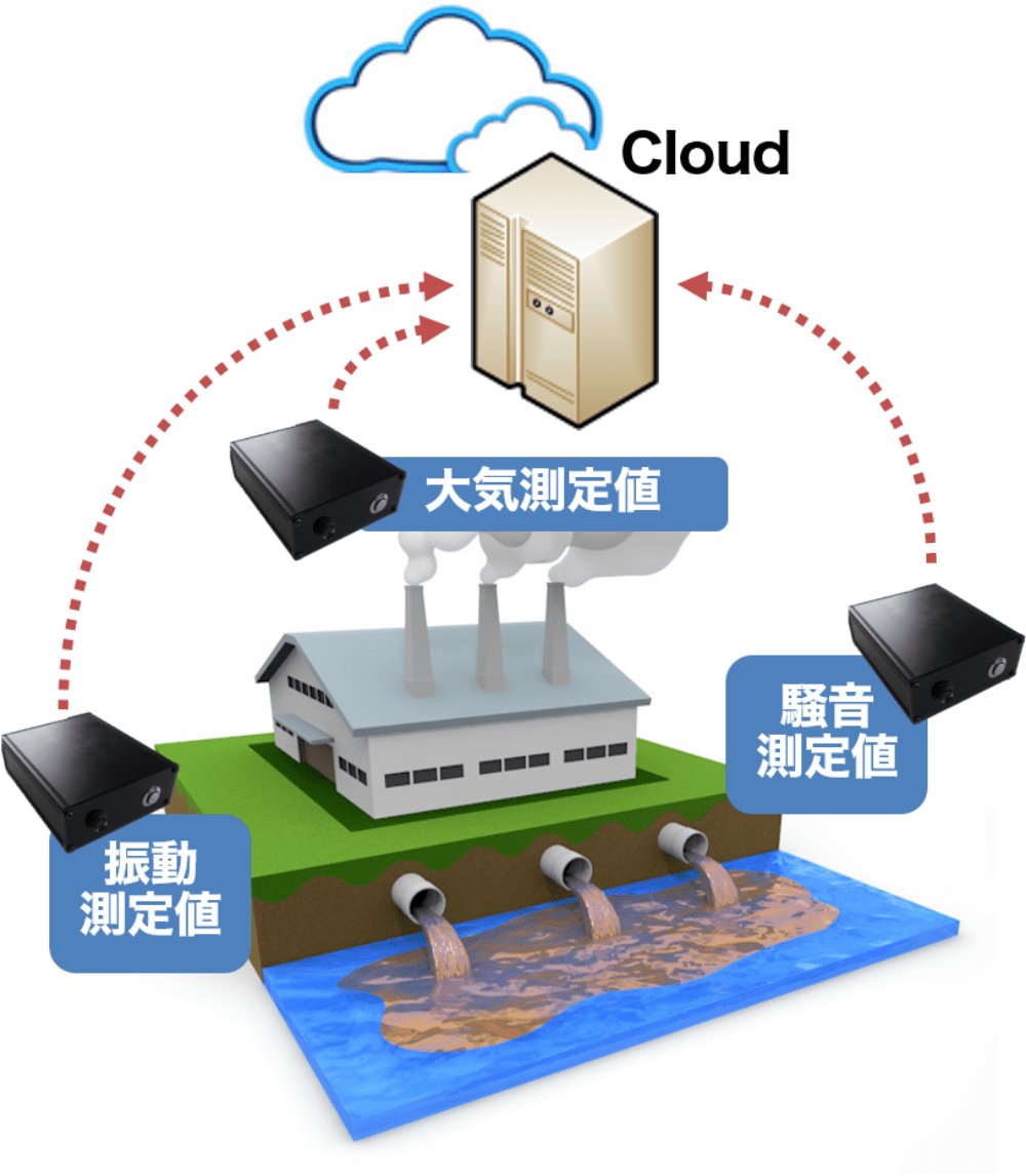 汎用型環境測定値通信BOX
