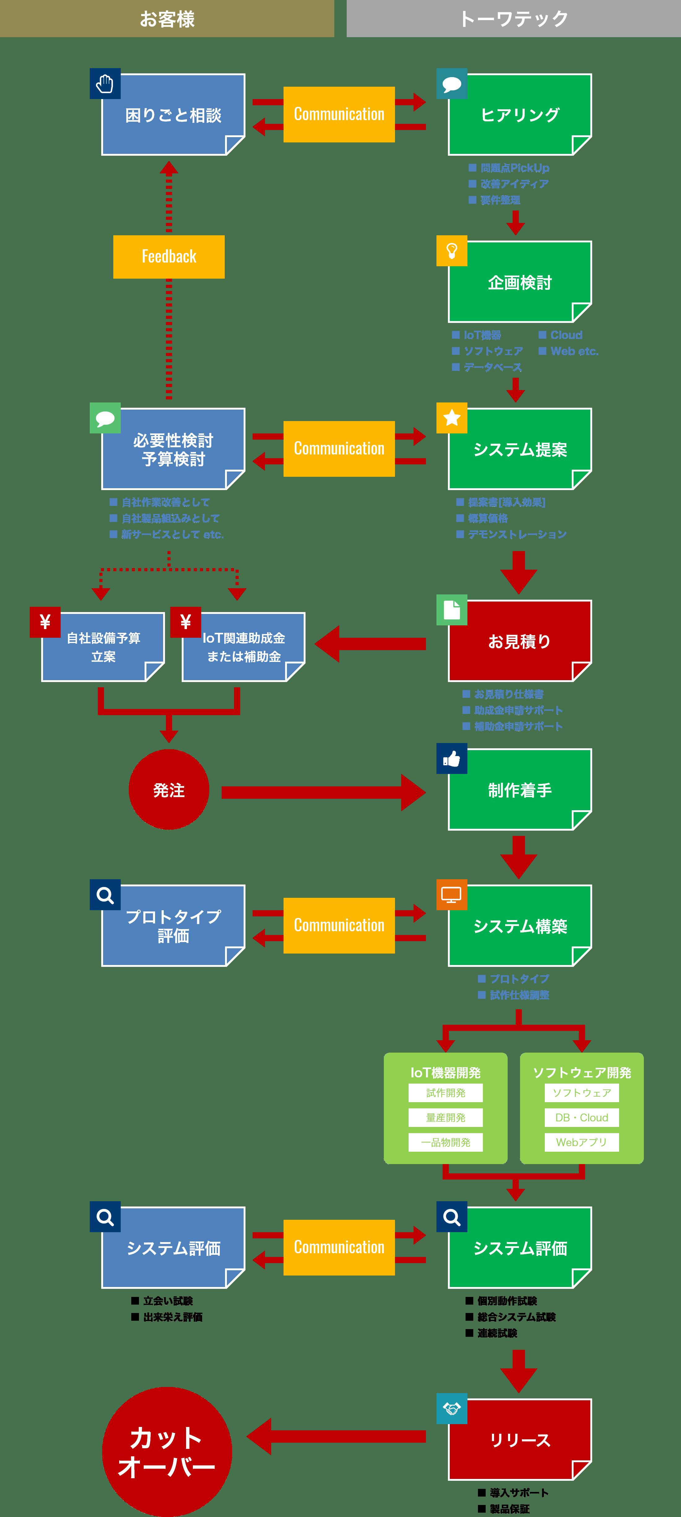 共同研究開発の事業フロー