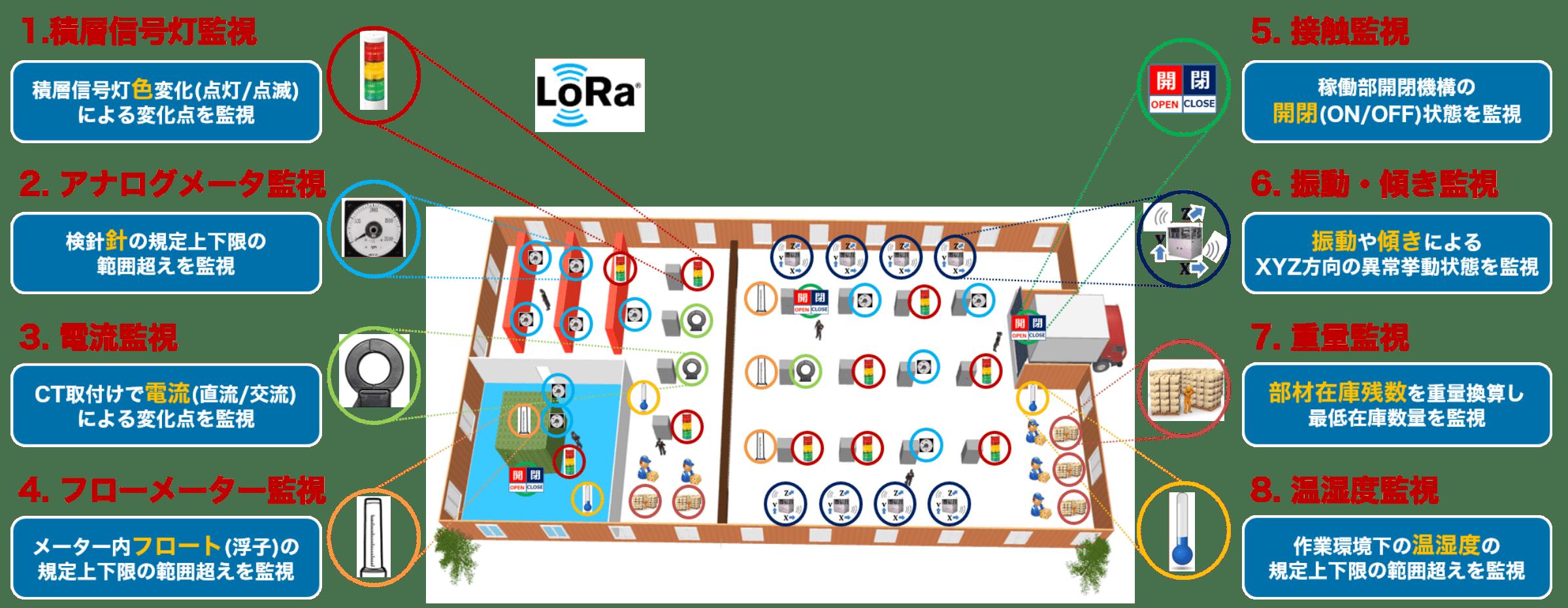 SmartSensingModule for LoRaWAN