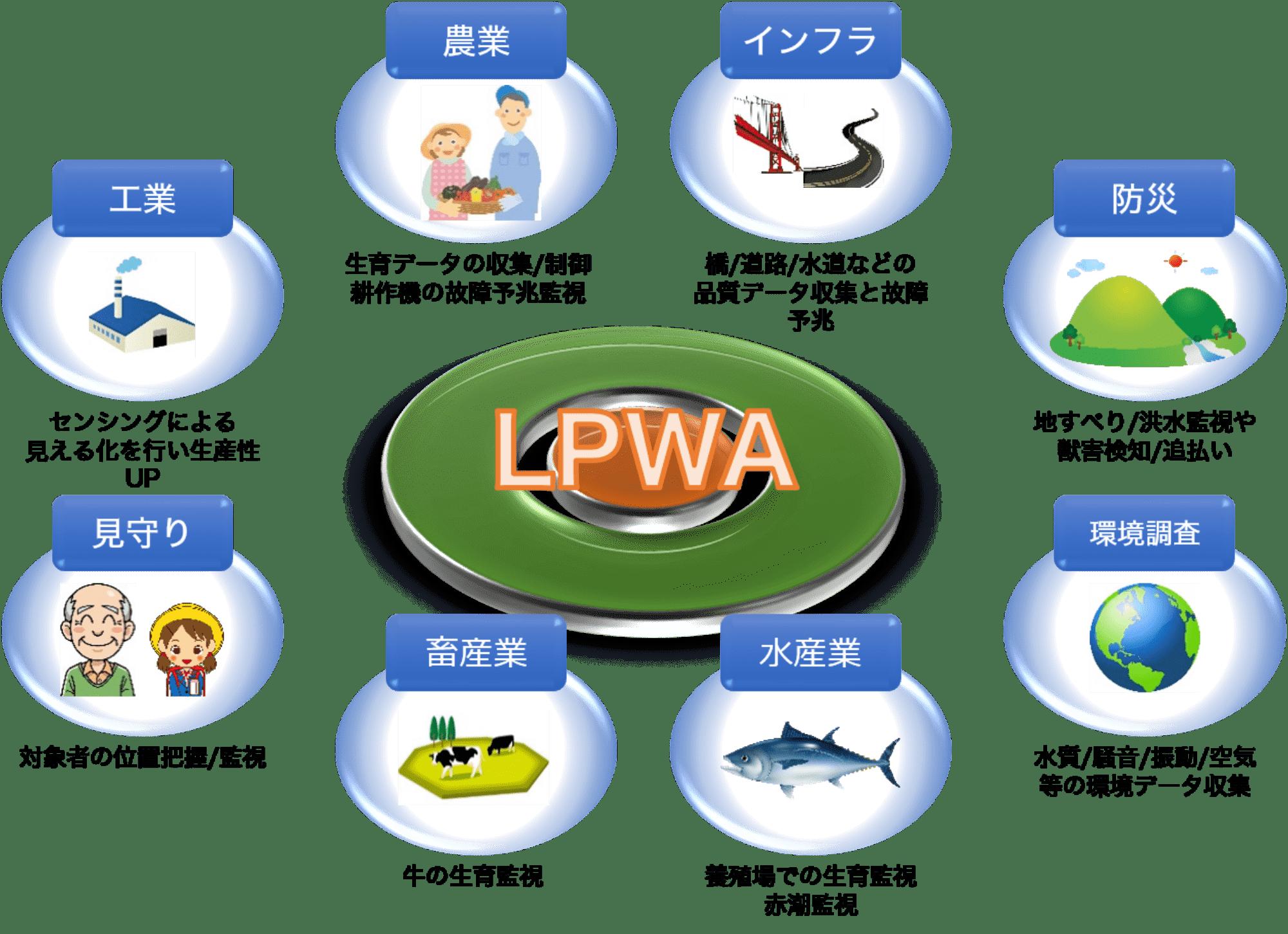 様々な場面でLPWAが活用されている