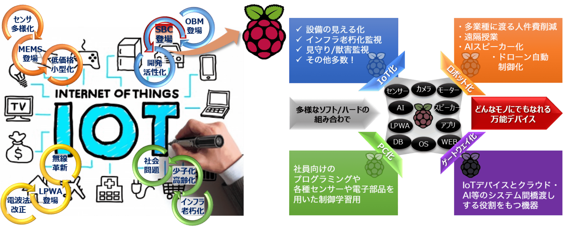 IoTにおけるRaspberry Piの位置付け