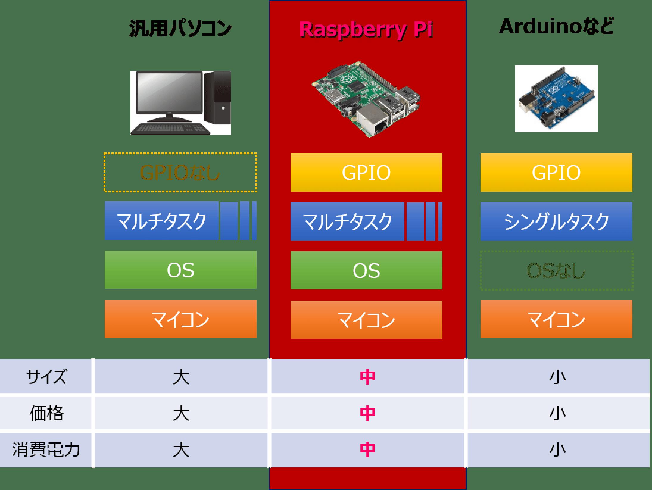 Raspberry Piと他マイコンとの比較